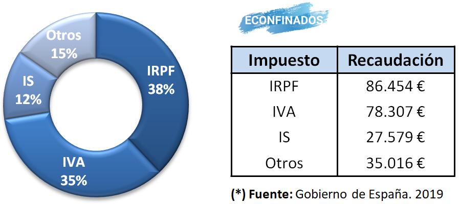 Recaudación por tipo de impuesto en España. 2019.