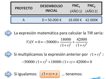 Cálculo de la Tasa interna de rentabilidad o retorno (TIR)