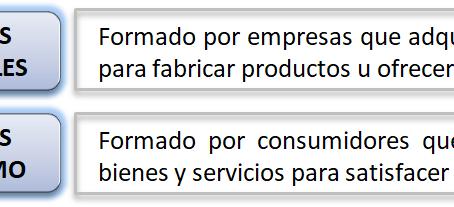 Tipos de mercado según distintos criterios