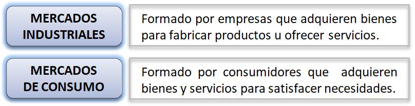 mercados según el tipo de producto vendido