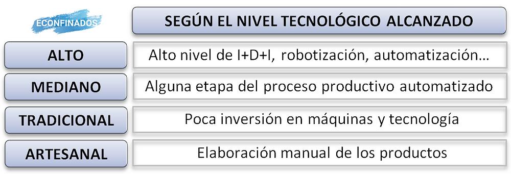 clasificación de las empresas según su nivel tecnológico