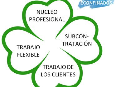 Nuevos modelos de estructura organizativa