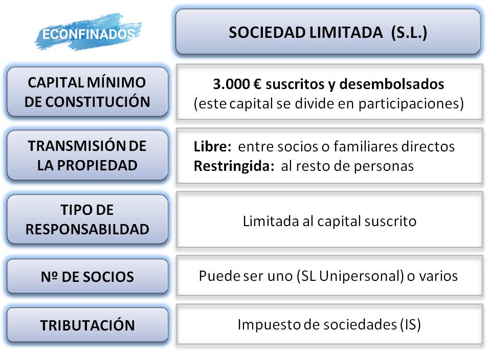 Características de la sociedad limitada SL