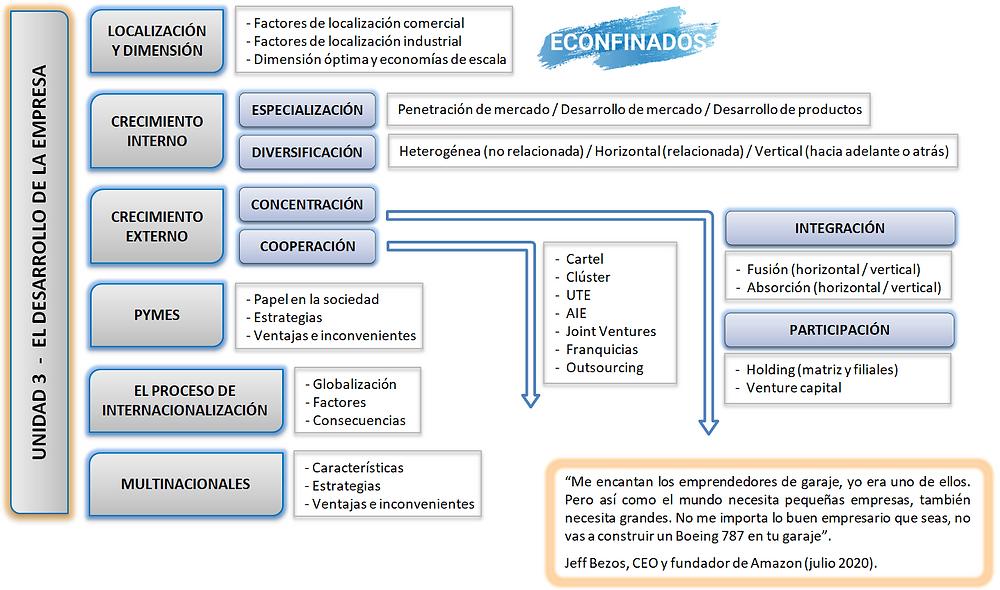 Mapa conceptual: crecimiento y desarrollo de la empresa