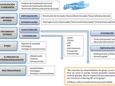 Mapa conceptual: el desarrollo de la empresa