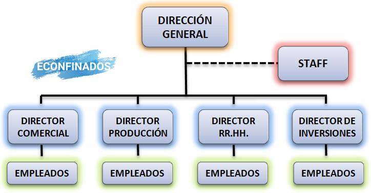 Modelo de estructura organizativa en línea y staff