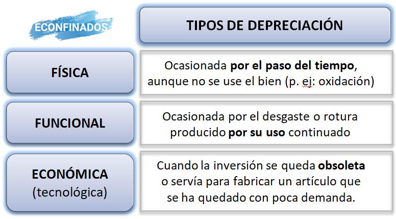 Tipos de depreciación