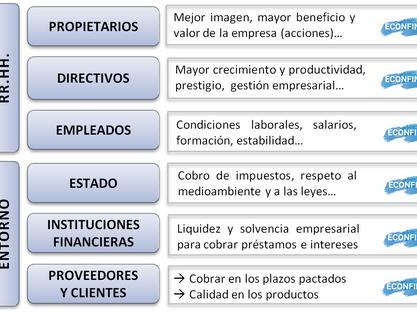 Los objetivos de la empresa