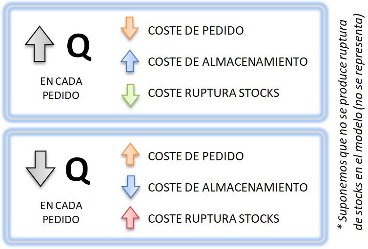 Costes asociados al Modelo Wilson