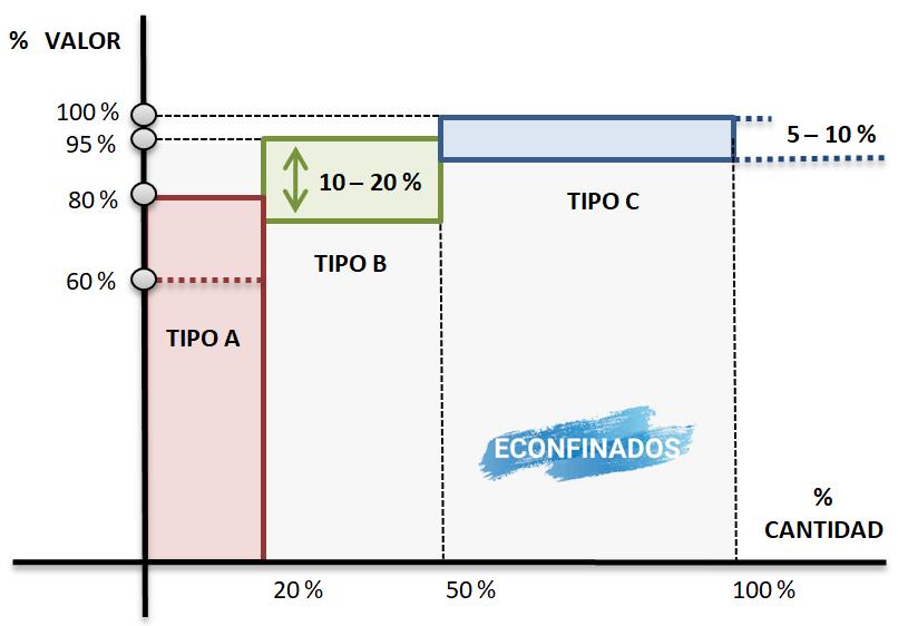 Gráfica modelo ABC de gestión de inventarios