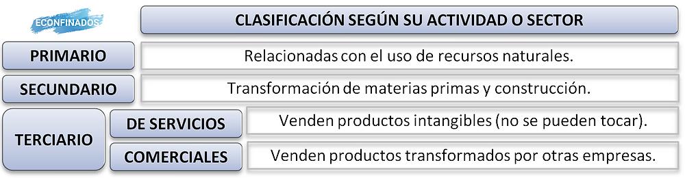 clasificación de las empresas según su actividad o sector