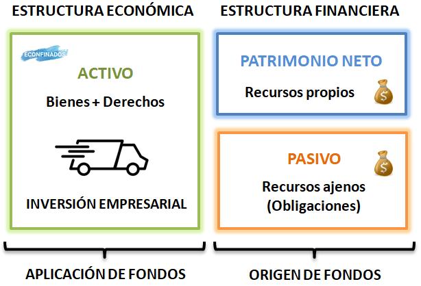 Estructura económica y financiera