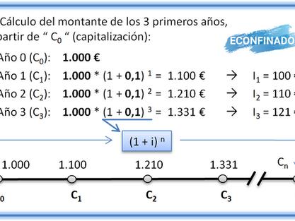 Ejemplo de capitalización y actualización financiera de capitales