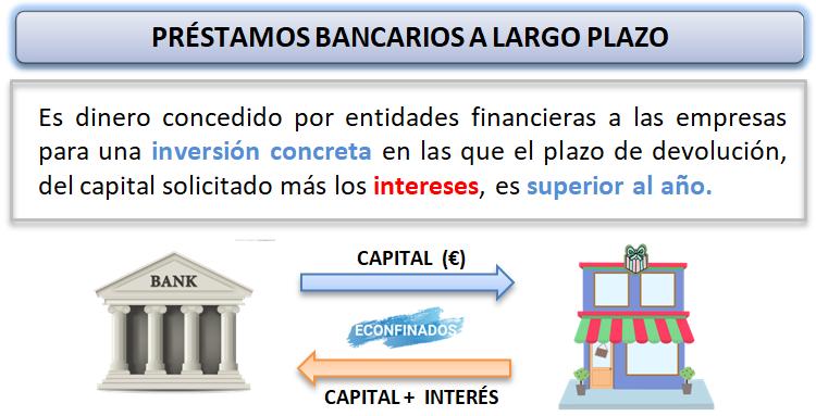 Financiación ajena a largo plazo. Préstamos bancarios