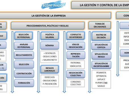 Mapa conceptual UDI 6