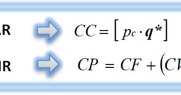 Cálculo y gráfica del umbral de producción