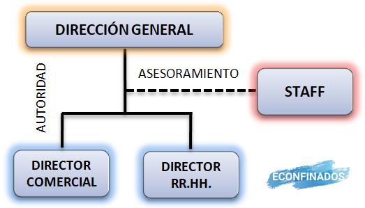 relaciones de autoridad y asesoramiento (staff)