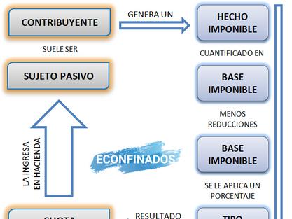 Elementos de los impuestos