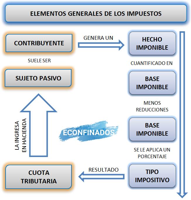 Elementos de los impuestos.
