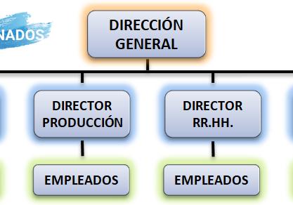 Modelos de estructura organizativa de la empresa