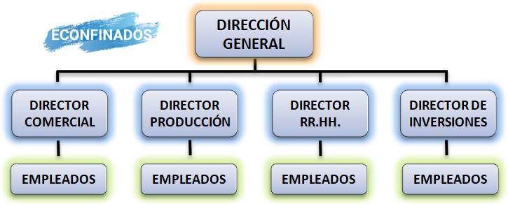 Modelo lineal o jerárquico de estructura organizativa
