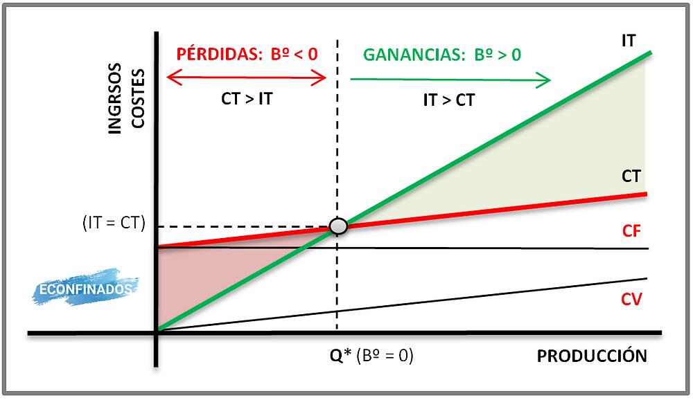 Gráfica umbral de rentabilidad