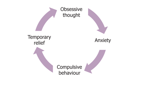 OCD Cycle Psychologist