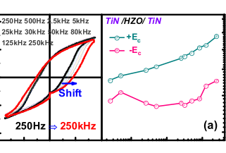 Crystalline Phase-Controlled High-Quality Hafnia Ferroelectric With RuO2 Electrode