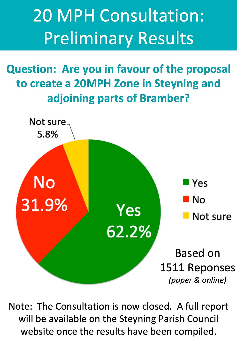 Survey Preliminary Results