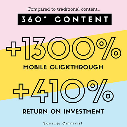 360-CTR-and-ROI.png