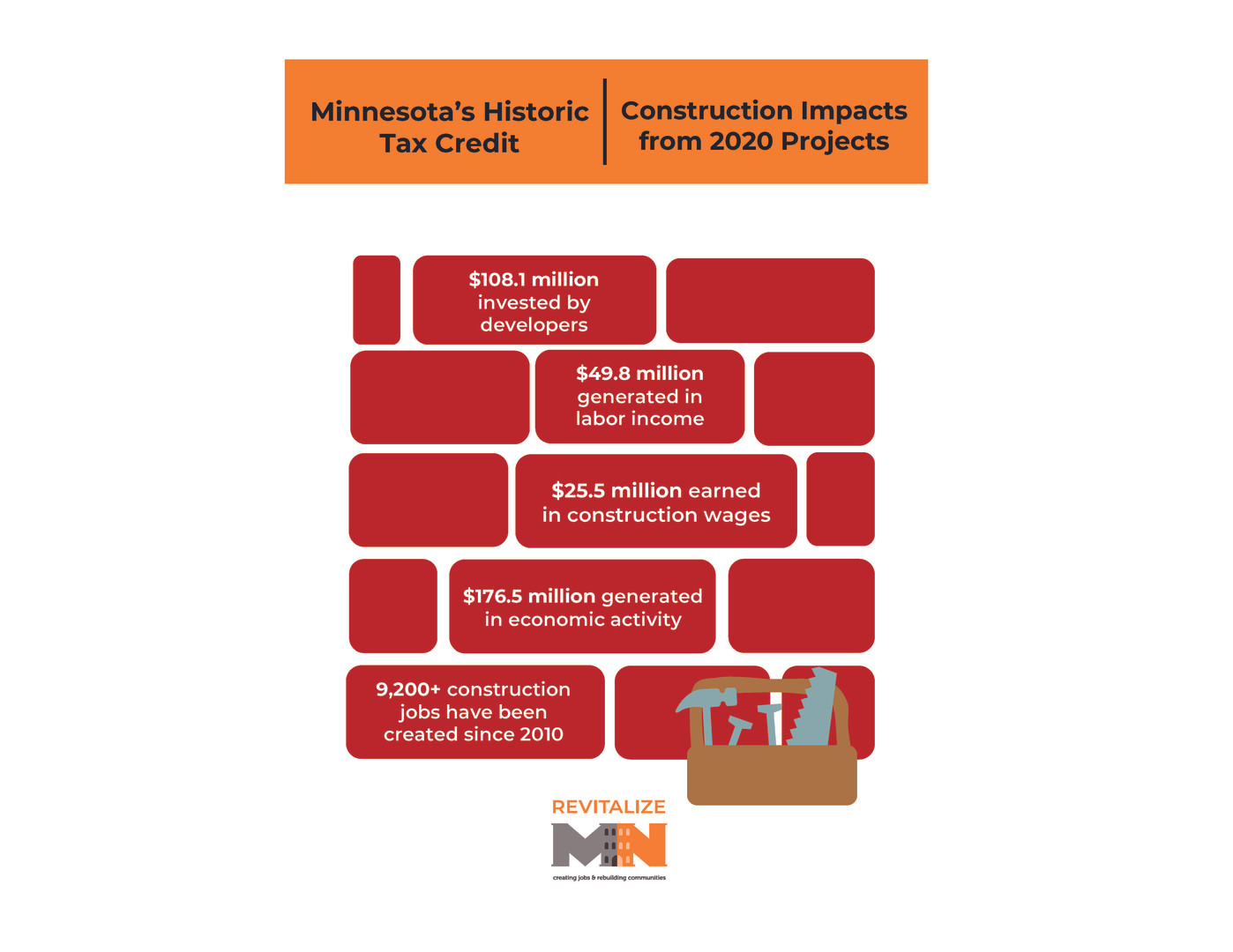 Infographic - Construction Fact Sheet We