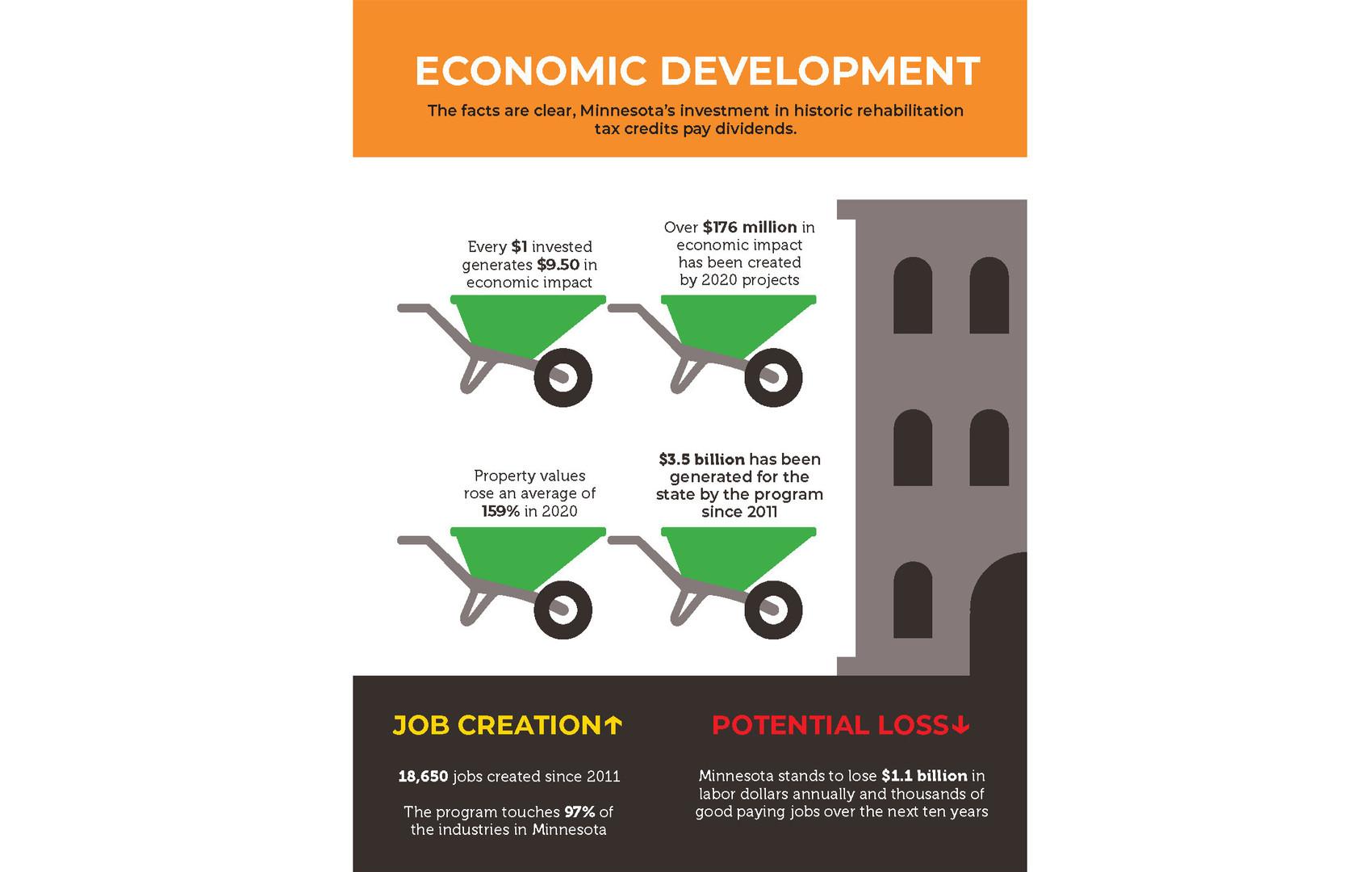 Infographic%20-%20Economic%20Development