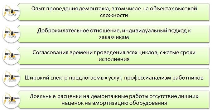 Демонтажные работы Компании СПЕЦТЕХНИКА-154