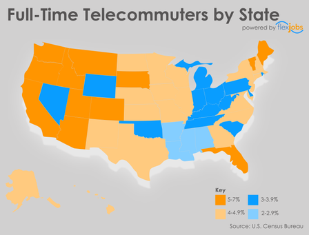 Colorado leads in full time telecommuters (7.1%) by 2016 Census.