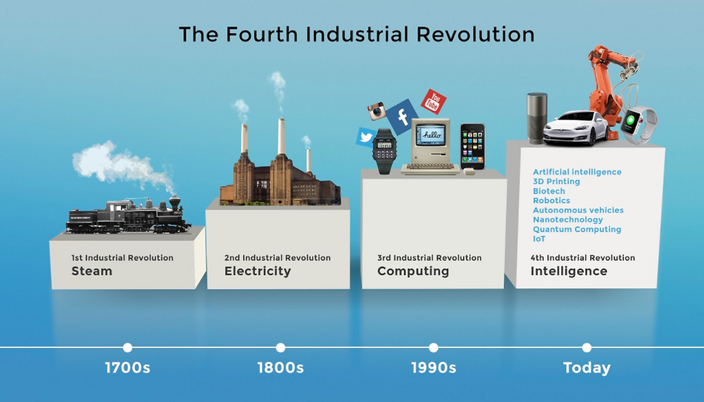Intelligence driving the 4th industrial revolution