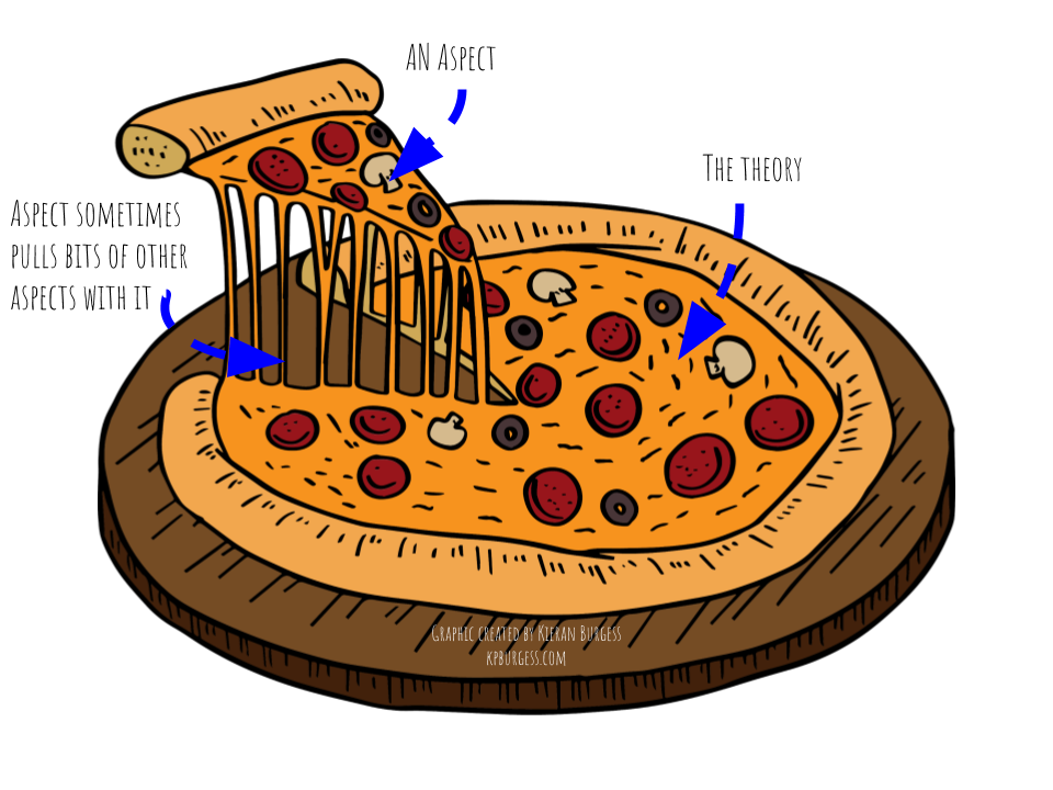 STP IB Theatre Pizza Analogy - by Kieran Burgess