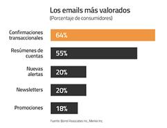 porc_compara_emails.png