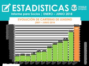 El leasing continua creciendo en el segundo trimestre del 2018
