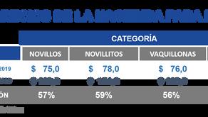 Datos estadísticos: precios de la hacienda, la carne y subproductos