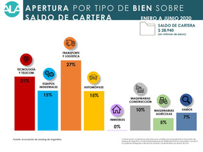DESTACAN EL ROL CLAVE DEL LEASING COMO HERRAMIENTA PARA RECUPERAR LA INVERSIÓN.