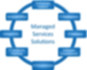 Manage Service Solutions