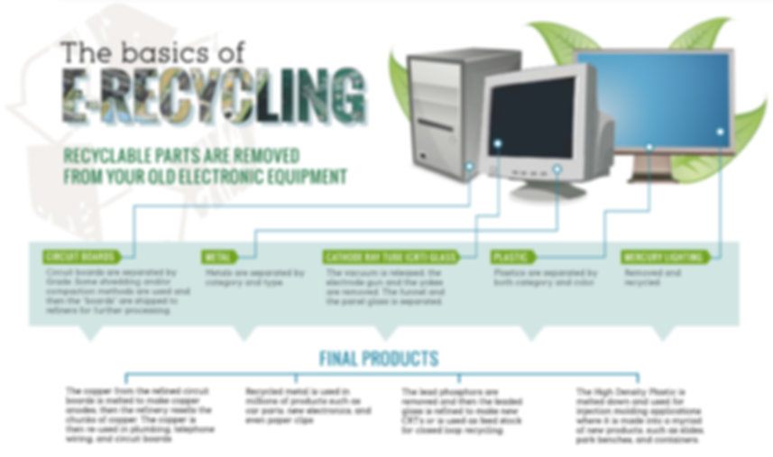 Ethical Electronics Recycling