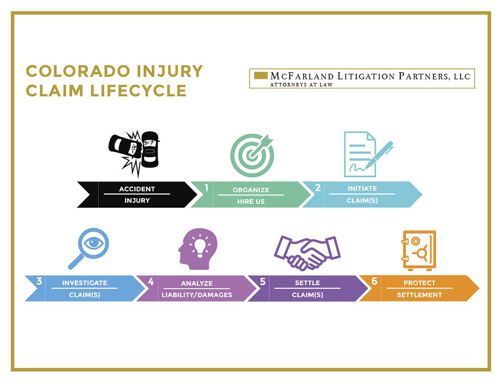 co_injury_claim_lifecycle_infographic_v3