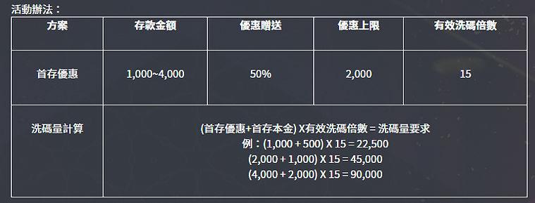 首存優惠爽爽送2,000首存金.jpg