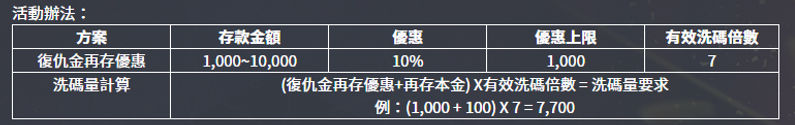 Q8娛樂城復仇金每日再次存款1,000送10%.jpg