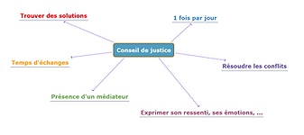 Carte mentale - Conseil de justice.png