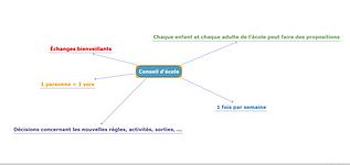Carte_mentale_-_Conseil_d'école.png