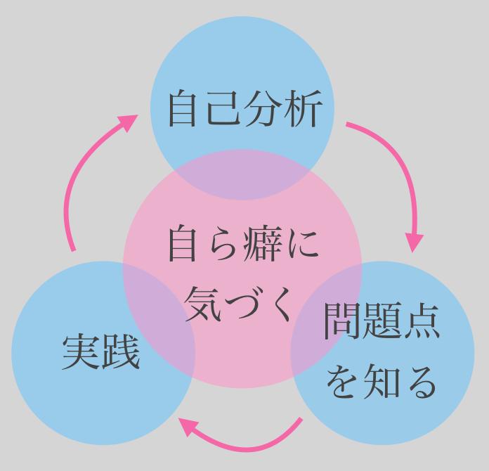 セルフコントロールの基本