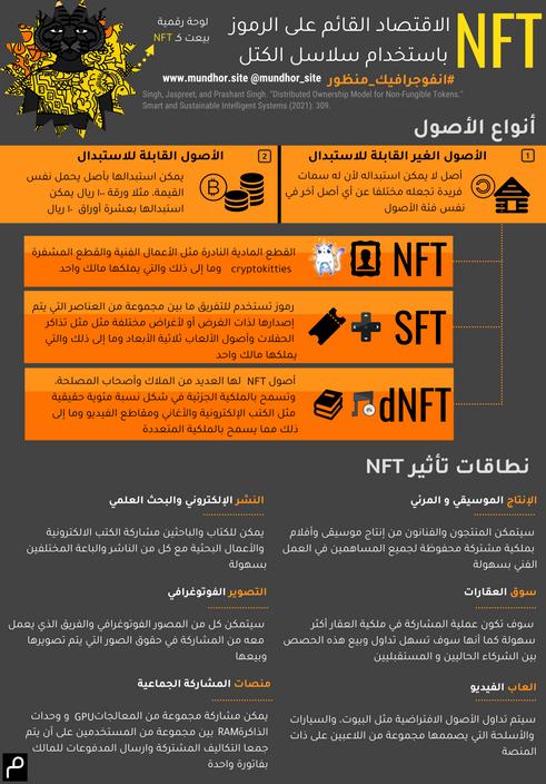 الأصول الغير القابلة للاستبدال NFT