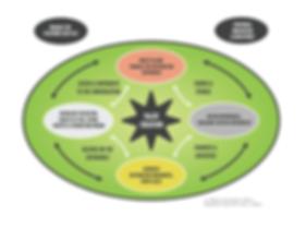 Destination Development Frameworks